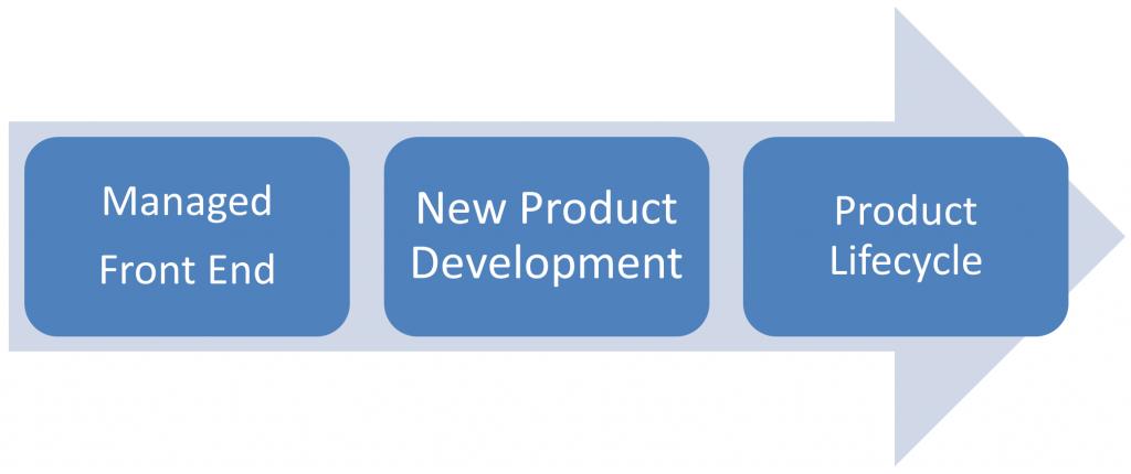 Foundations of Innovation 3-Part Model