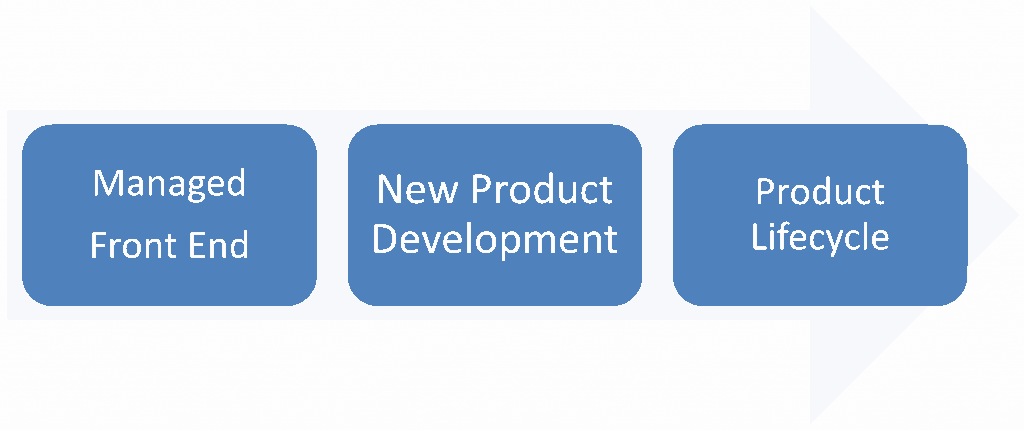 3 Part Innovation Model
