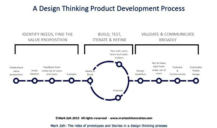 Design Thinking Framework_700