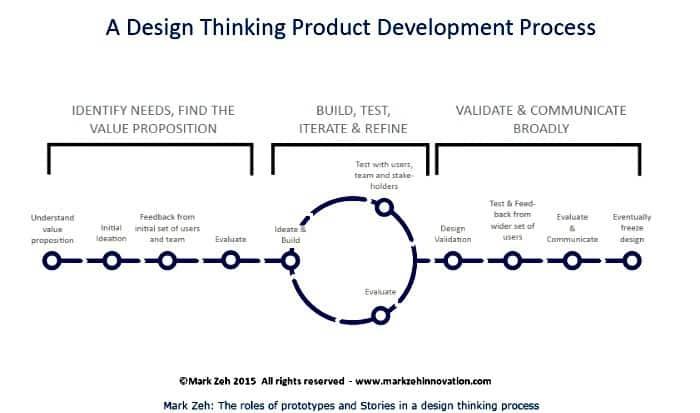 Design Thinking Framework_700
