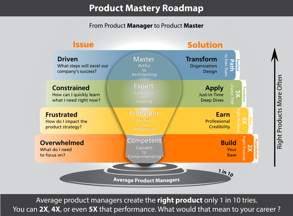 Product Mastery Roadmap