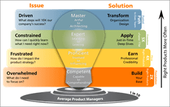 Product Mastery Roadmap for PPT_no_bg
