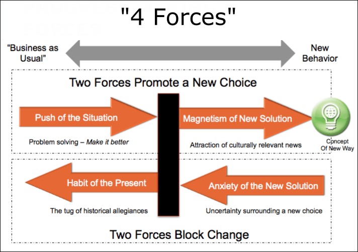 4 Forces for Product Managers
