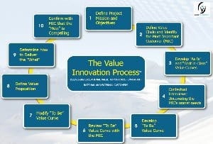 Product Management - Value Innovation