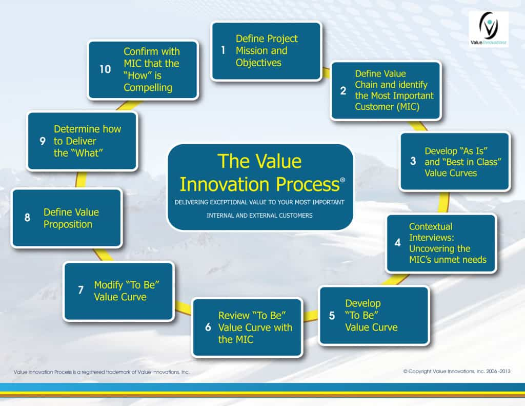 Value Innovation for Product Managers