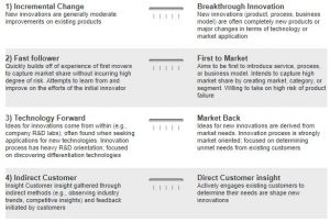 Innovation Strategy Profiler