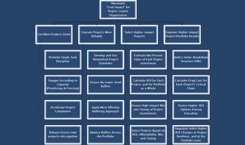 Project Portfolio Goal Impact Model